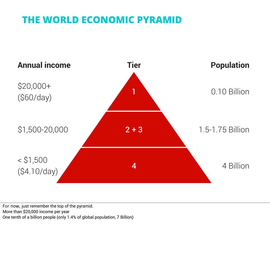 THE WORLD ECONOMIC PYRAMID Annual income Tier P...