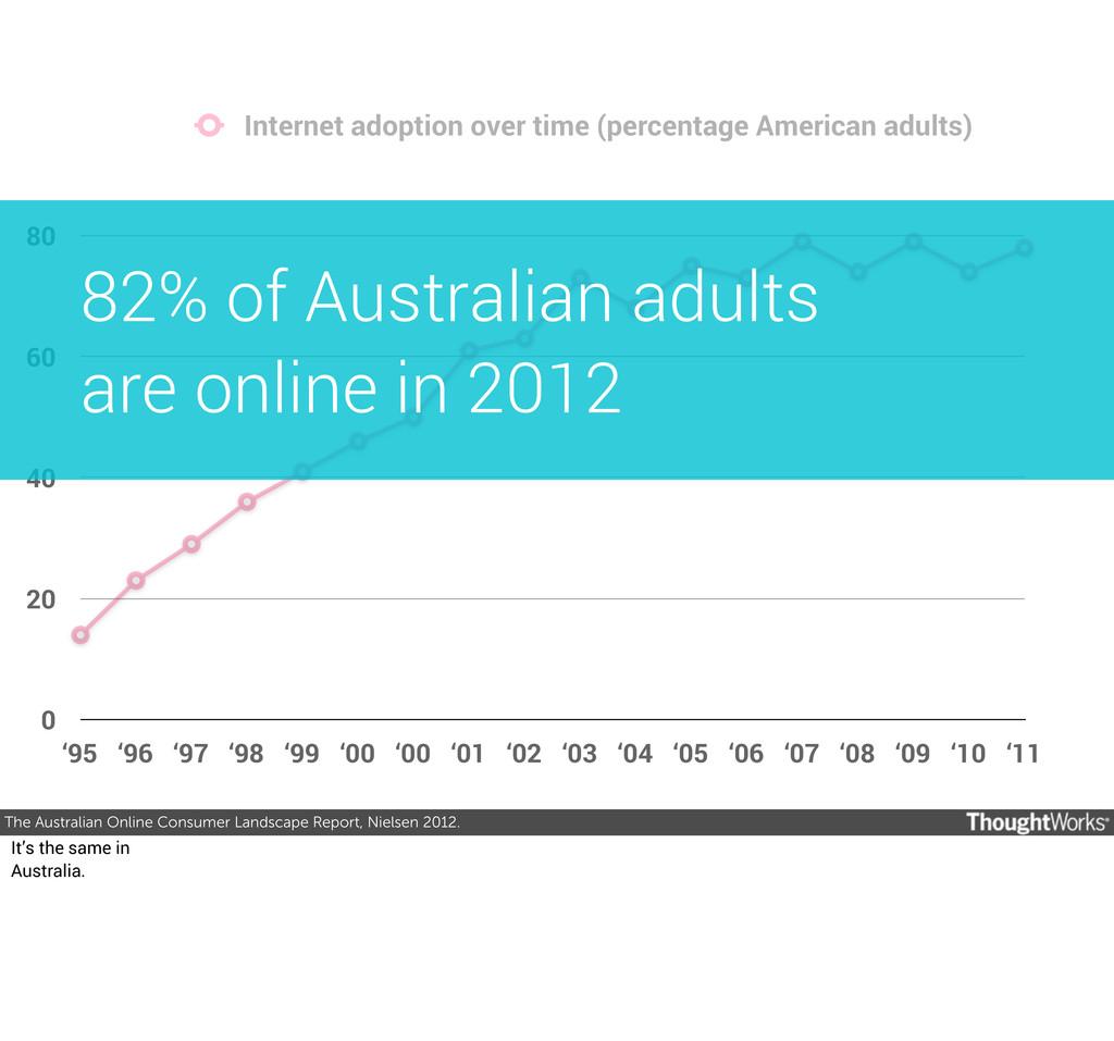 The Australian Online Consumer Landscape Report...