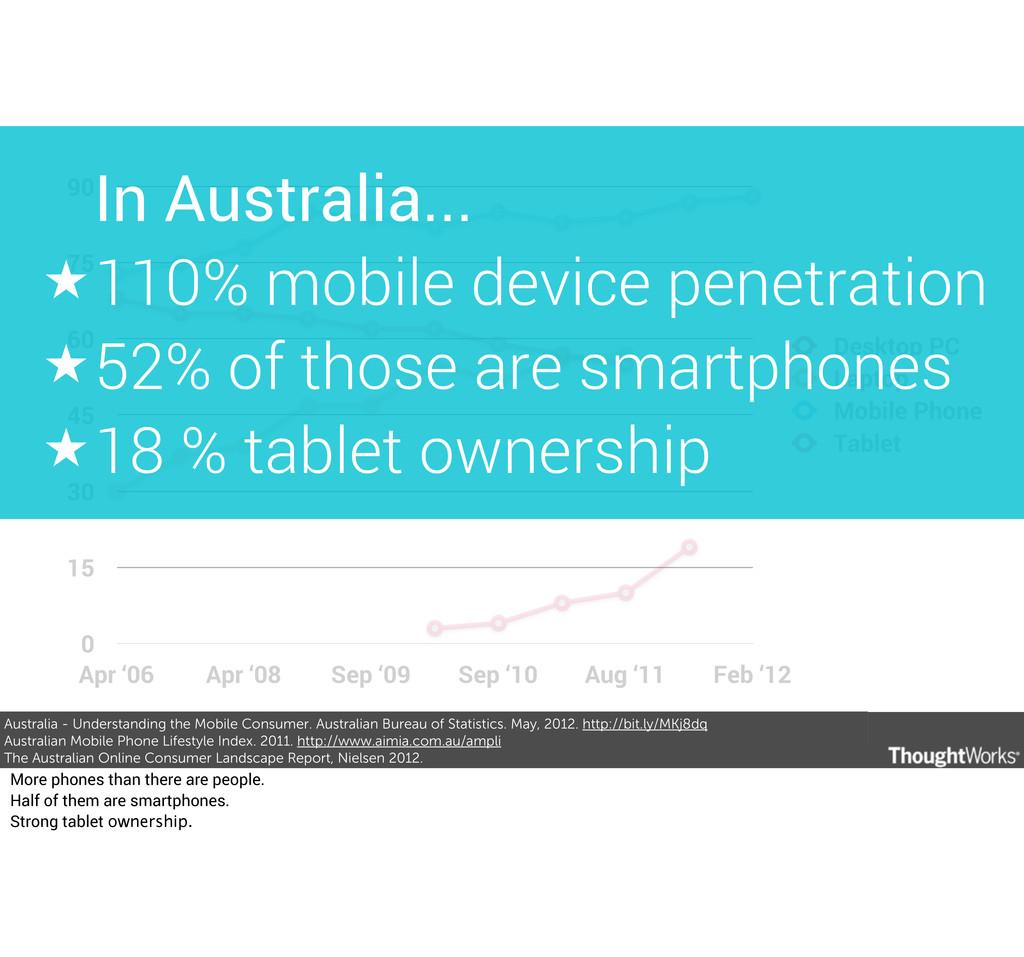 Australia - Understanding the Mobile Consumer. ...
