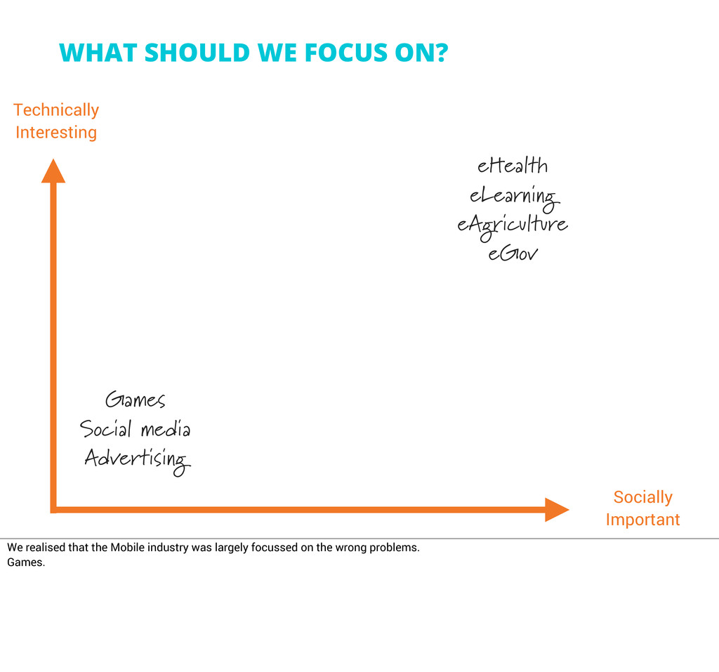 WHAT SHOULD WE FOCUS ON? Technically Interestin...