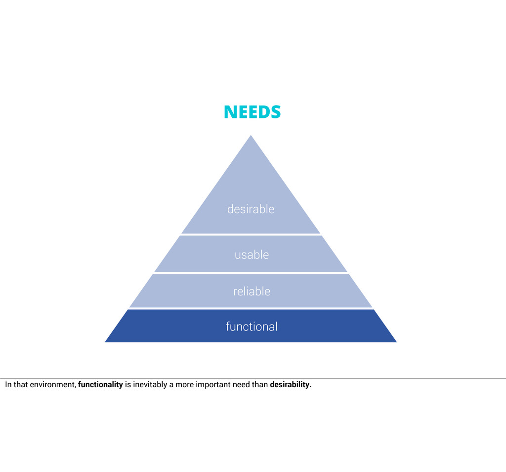 usable reliable functional desirable NEEDS In t...