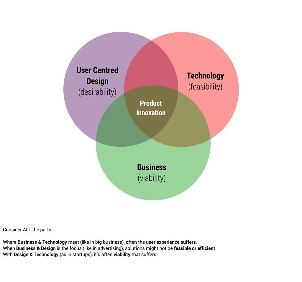 User Centred Design (desirability) Technology (...