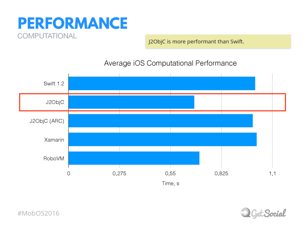 #MobOS2016 PERFORMANCE COMPUTATIONAL Average iO...