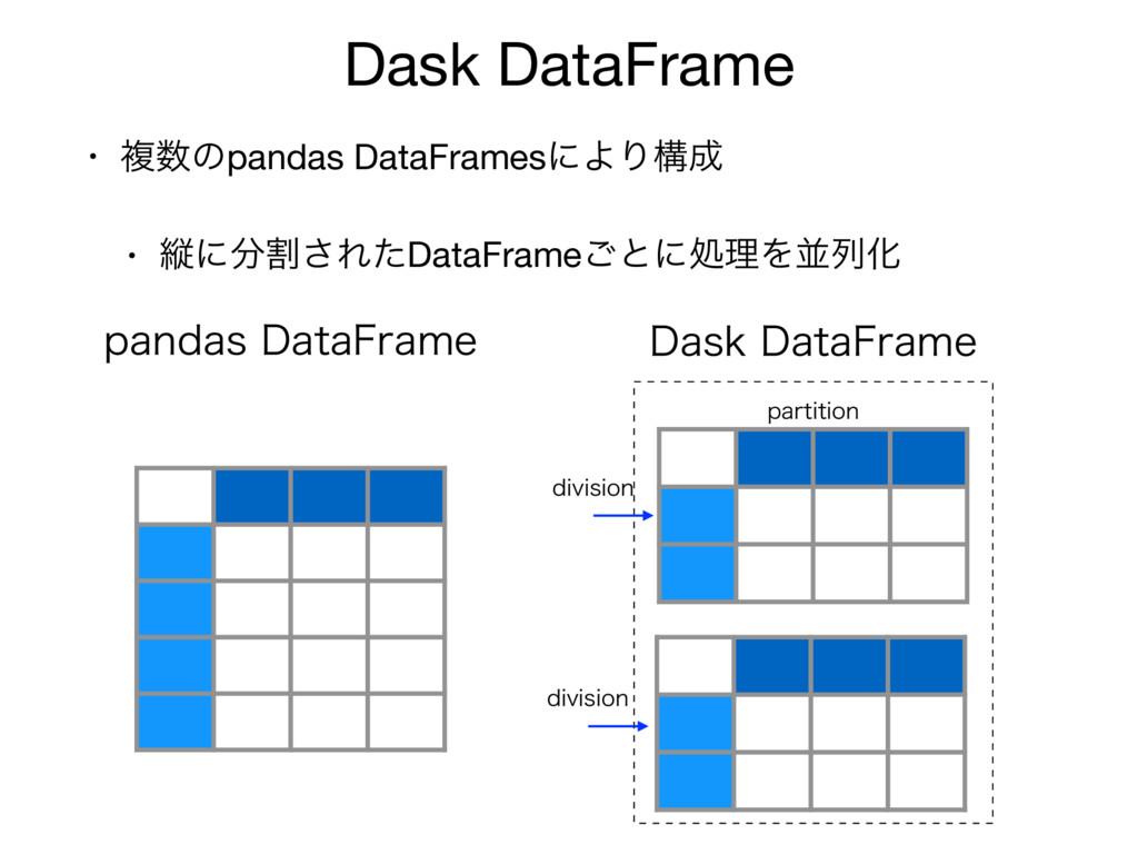 Dask DataFrame • ෳͷpandas DataFramesʹΑΓߏ  • ॎ...