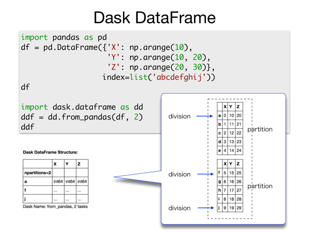 import pandas as pd df = pd.DataFrame({'X': np....