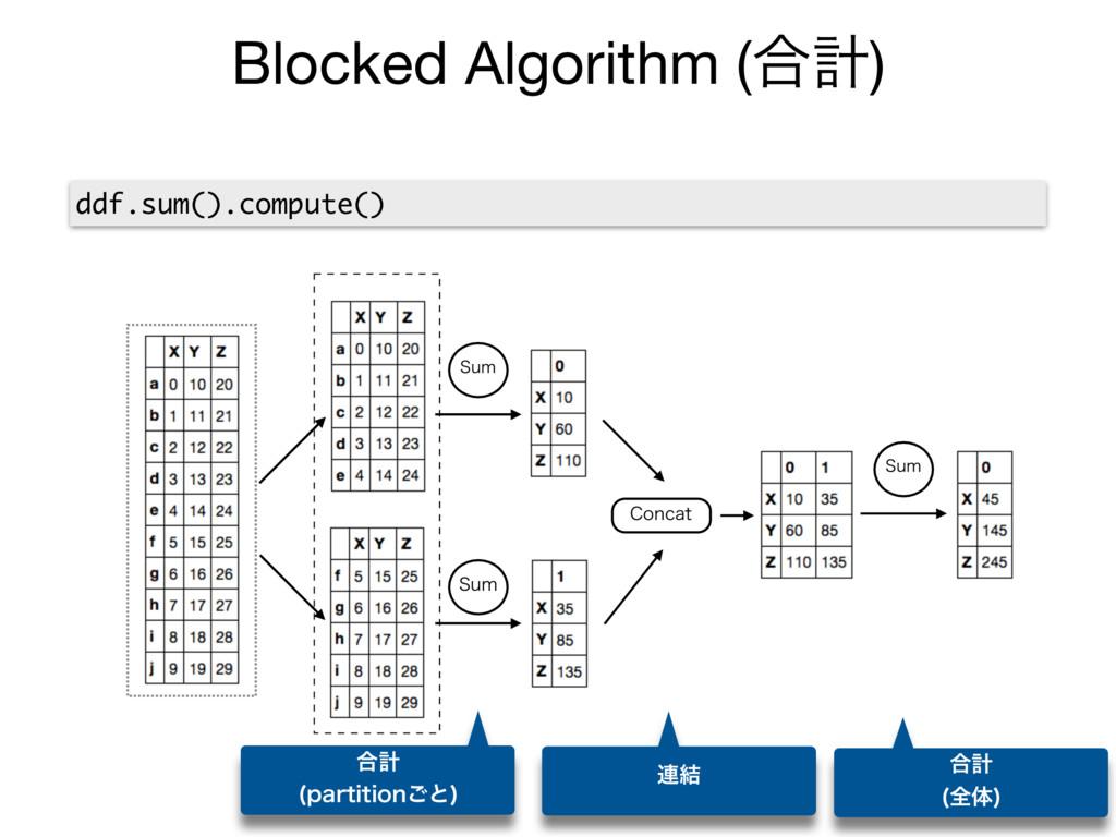 Blocked Algorithm (߹ܭ) ddf.sum().compute() 4VN ...