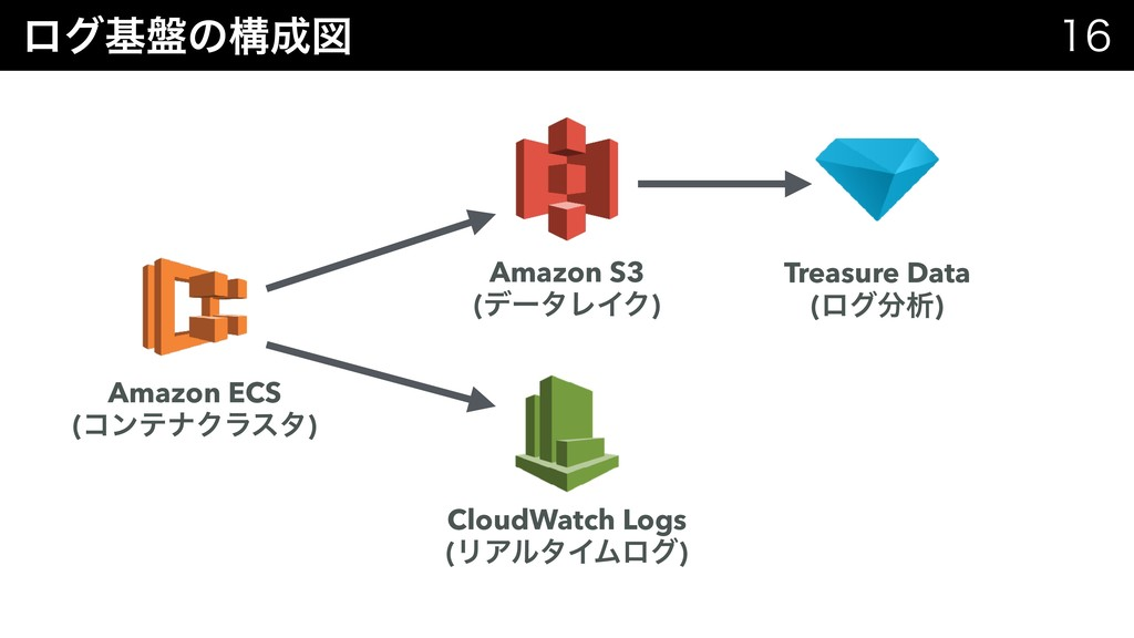 ϩάج൫ͷߏਤ   Amazon ECS (ίϯςφΫϥελ) Amazon S3 (...