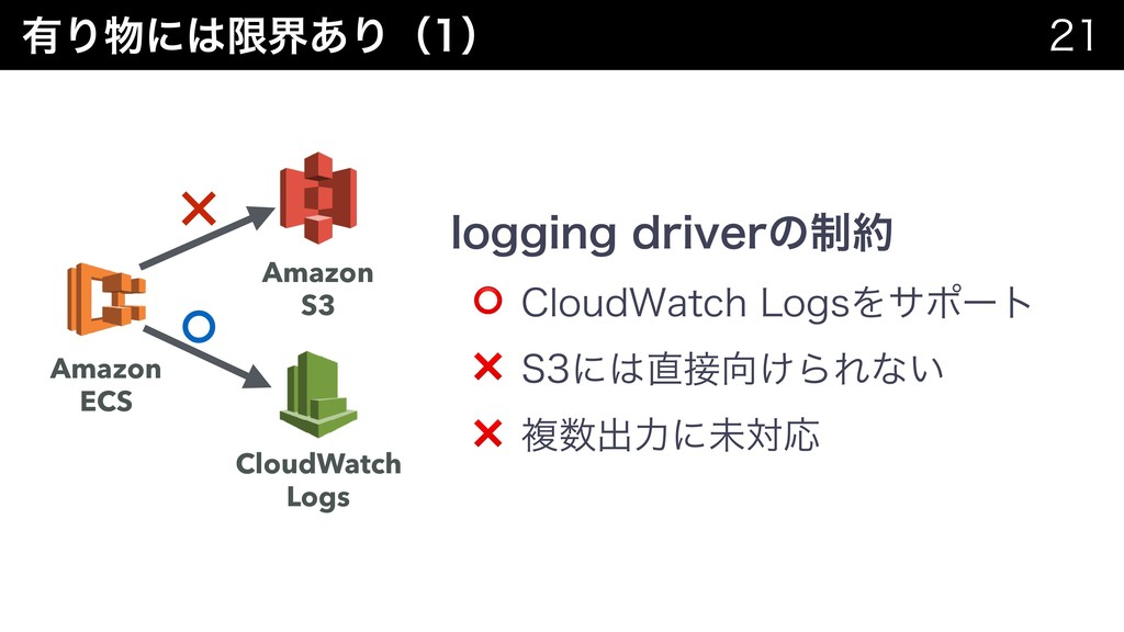 ༗Γʹݶք͋Γʢʣ   Amazon ECS Amazon S3 CloudWat...