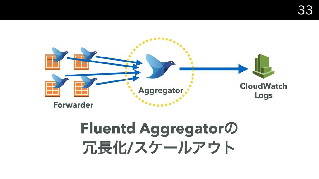 Fluentd Aggregatorͷ Խ/εέʔϧΞτ CloudWatch...