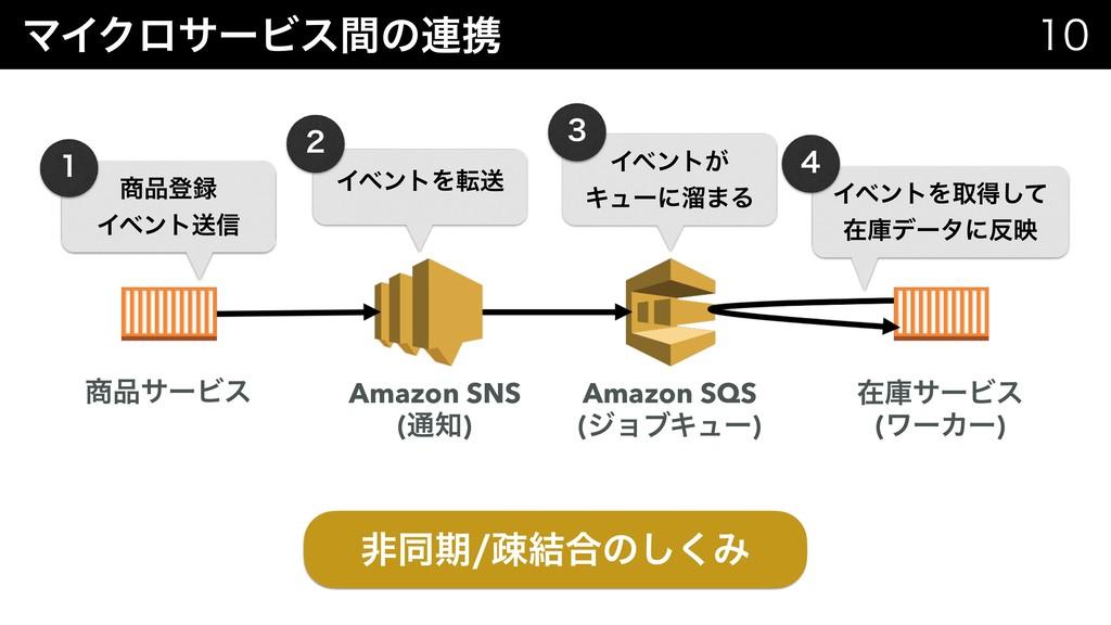 ϚΠΫϩαʔϏεؒͷ࿈ܞ   ඇಉظૄ݁߹ͷ͘͠Έ αʔϏε Amazon SNS...