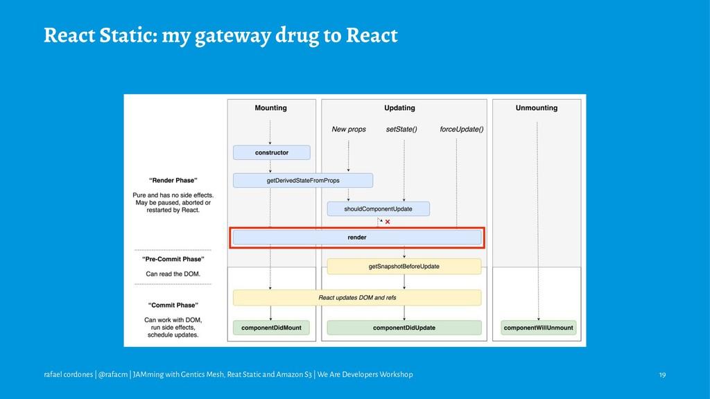 React Static: my gateway drug to React rafael c...