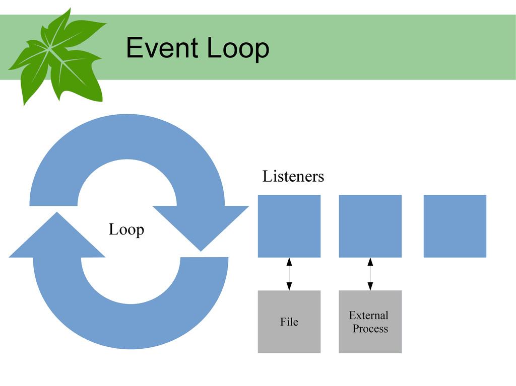 Event Loop Listeners Loop External Process Exte...