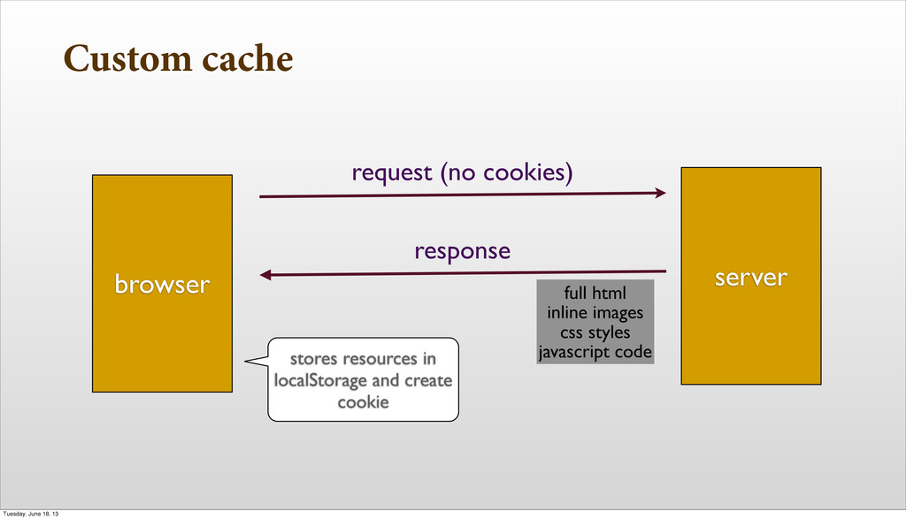 Custom cache browser server request (no cookies...