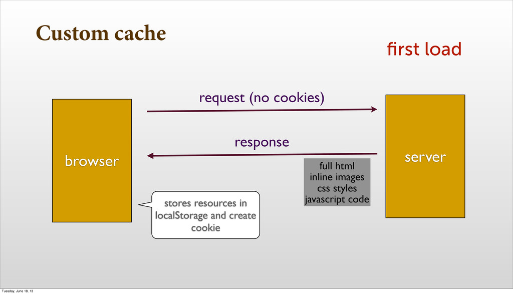 Custom cache first load browser server request (...