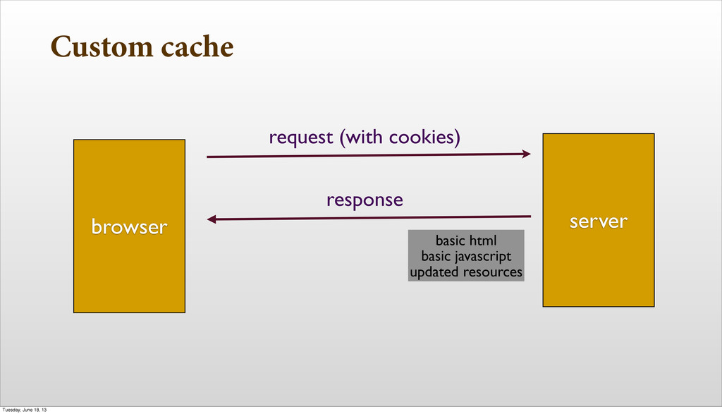 Custom cache browser server request (with cooki...