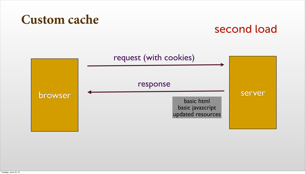 Custom cache second load browser server request...
