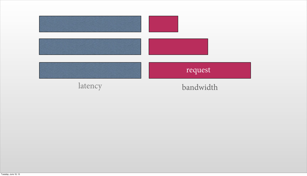 latency request bandwidth Tuesday, June 18, 13
