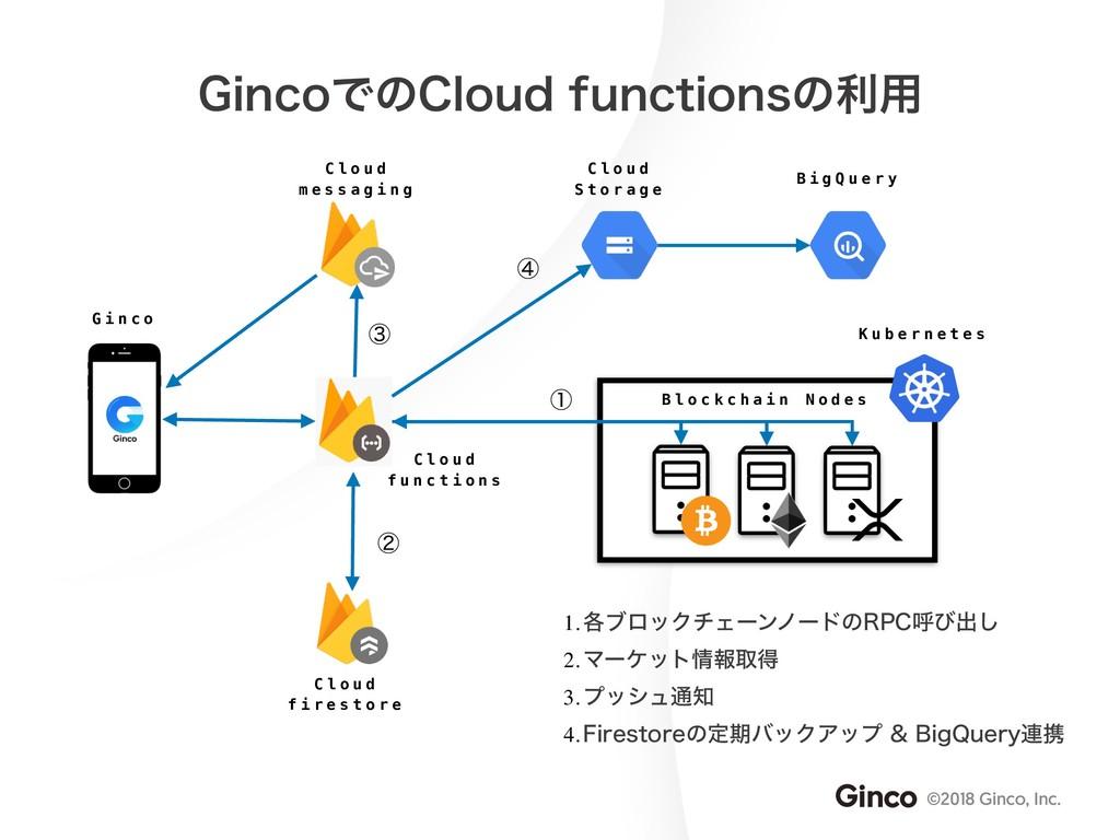 ©2018 Ginco, Inc. (JODPͰͷ$MPVEGVODUJPOTͷར༻ K u...