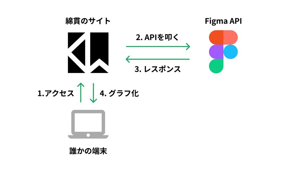 Figma API 2. APIを叩く 3. レスポンス 綿貫のサイト 1.アクセス 4. グ...