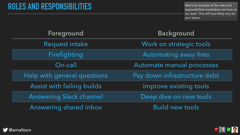 ROLES AND RESPONSIBILITIES Foreground Backgroun...