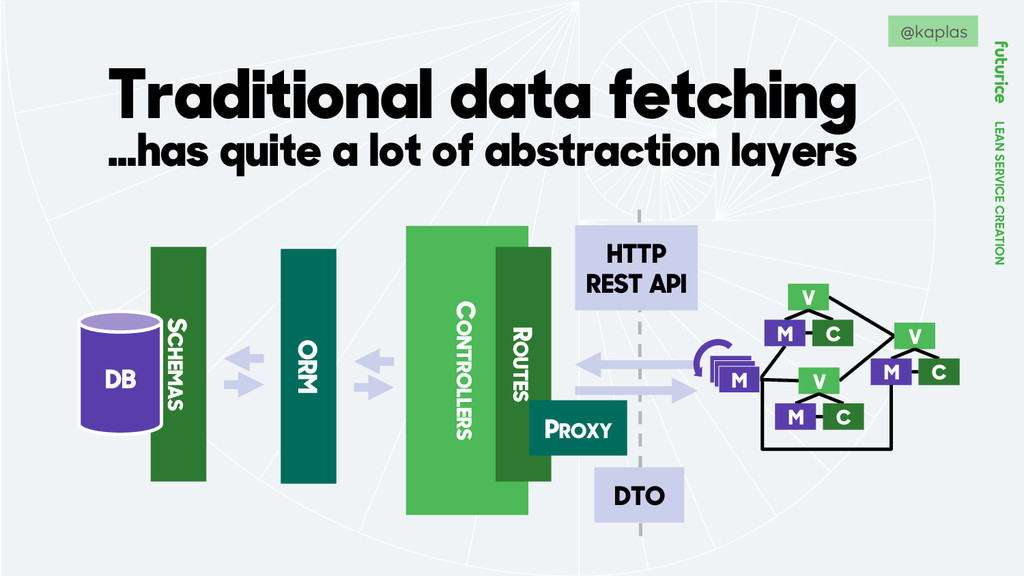 LEAN SERVICE CREATION Traditional data fetching...