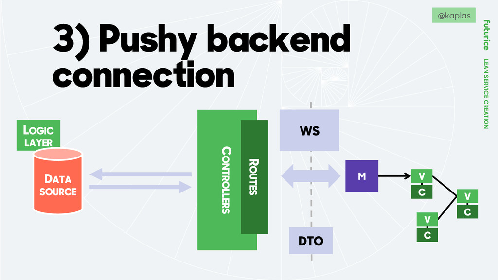 LEAN SERVICE CREATION 3) Pushy backend connecti...