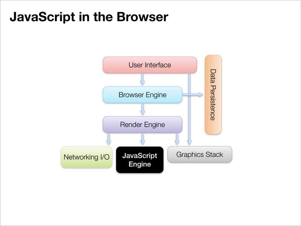 JavaScript in the Browser User Interface Browse...