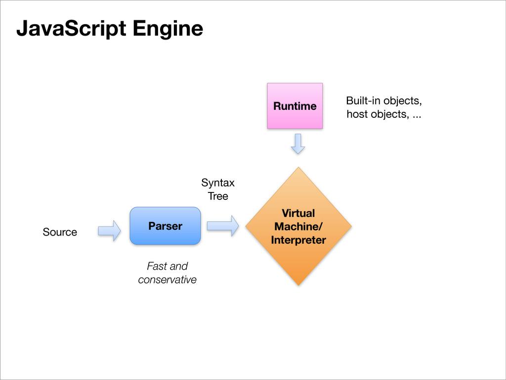 JavaScript Engine Virtual Machine/ Interpreter ...