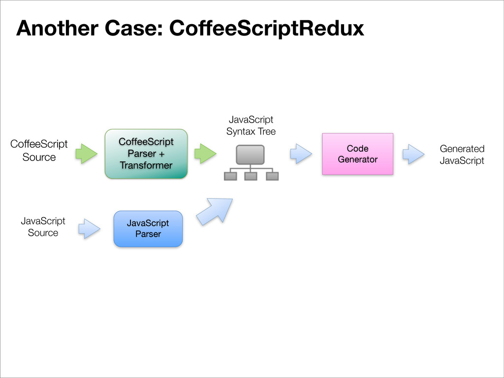 Another Case: CoffeeScriptRedux JavaScript Pars...
