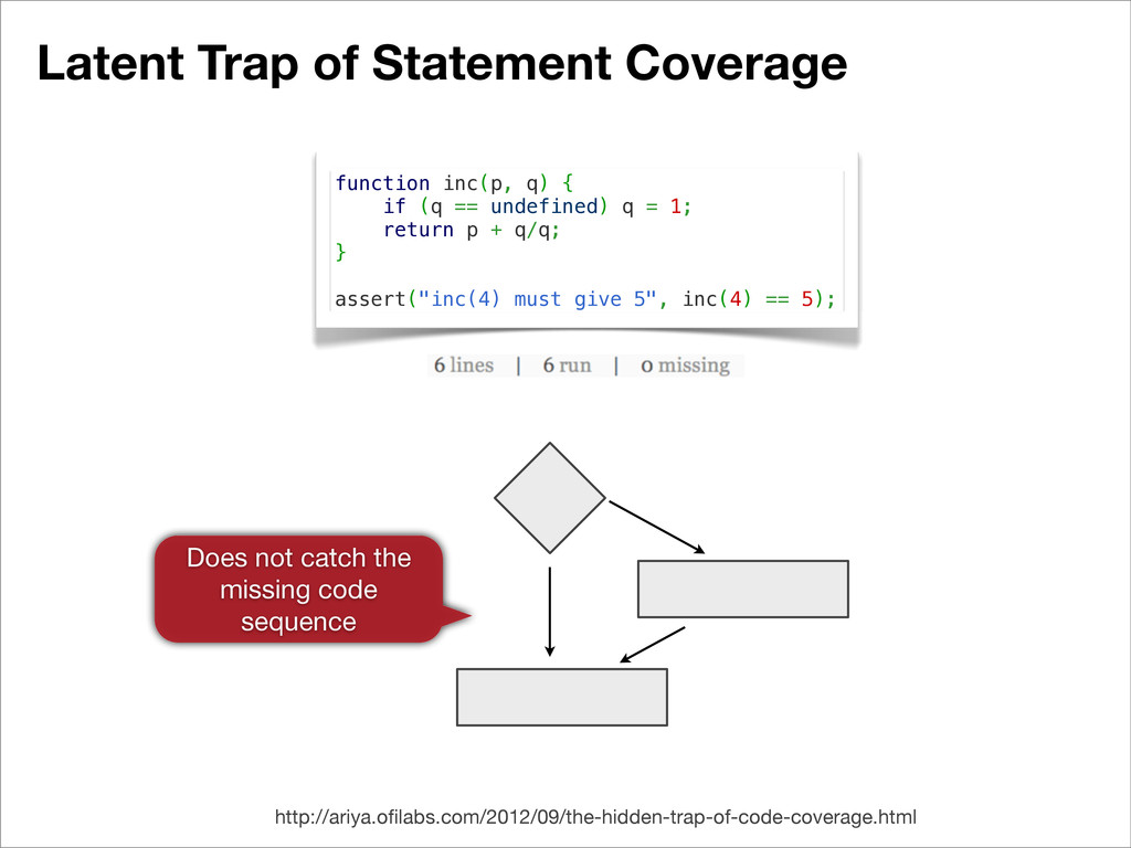 Latent Trap of Statement Coverage function inc(...