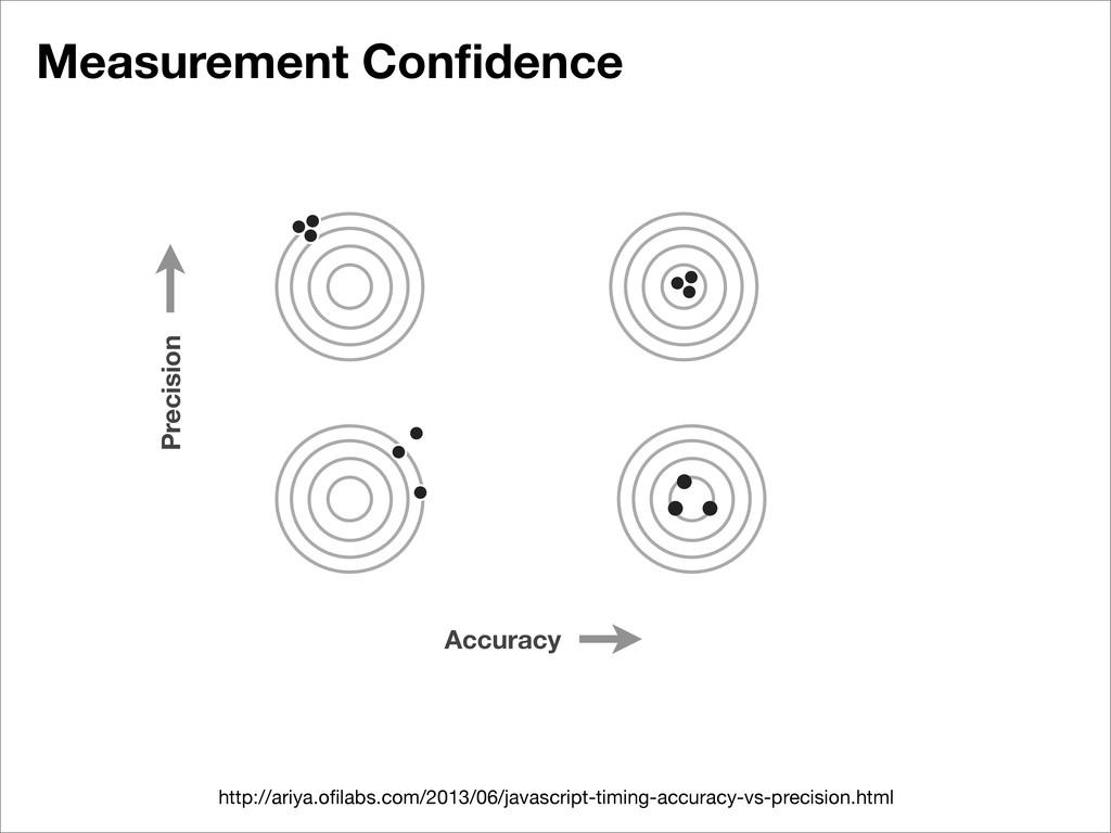 Measurement Confidence Accuracy Precision http:/...