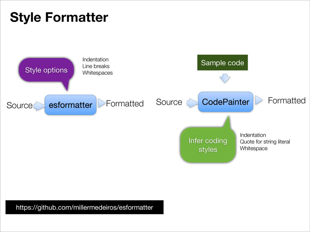 Style Formatter CodePainter Source Sample code ...
