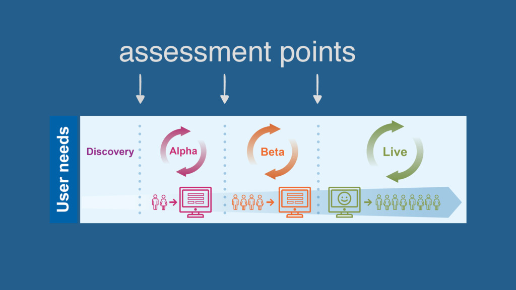 assessment points