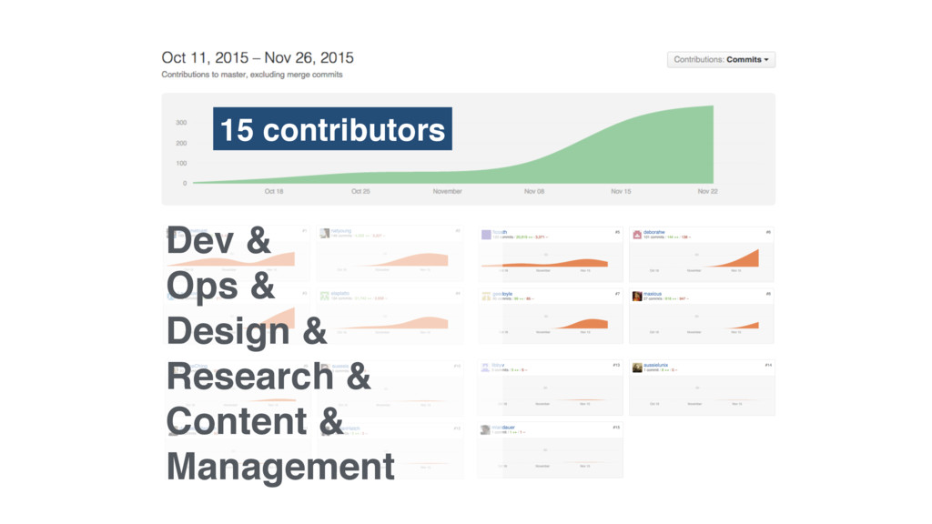 15 contributors Dev & Ops & Design & Research &...