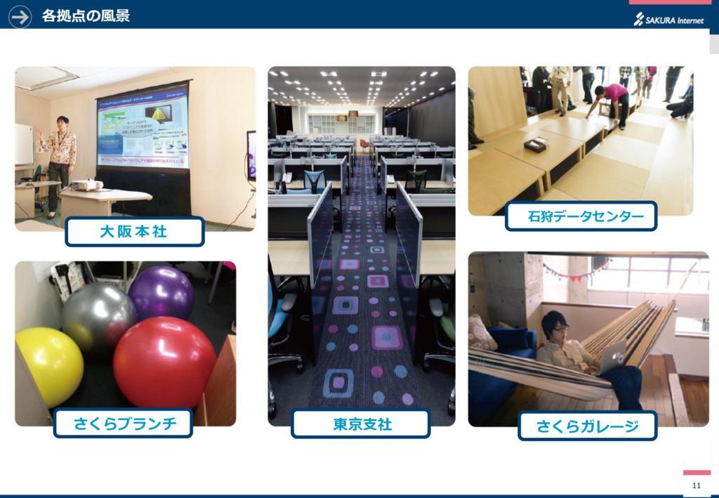各拠点の風景 11 大 阪 本 社 さくらブランチ 東京支社 さくらガレージ 石狩データセンター
