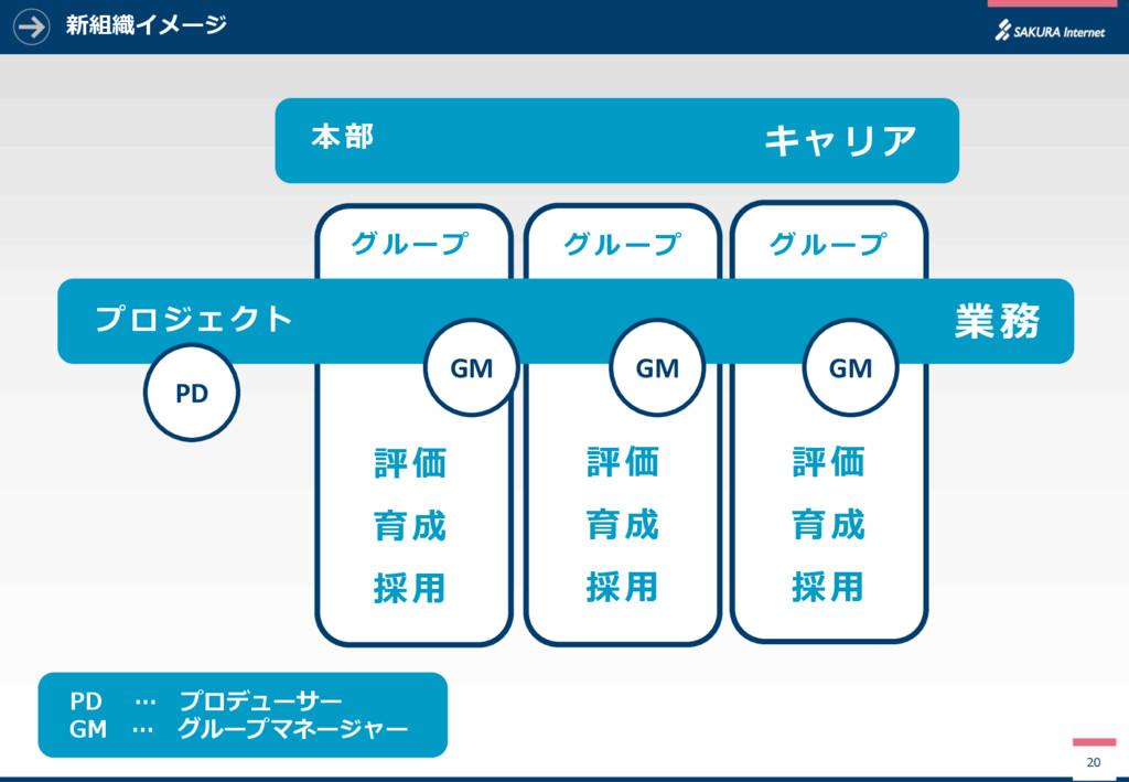 新組織イメージ 20 PD … プロデューサー GM … グループマネージャー 本部 キャリア...