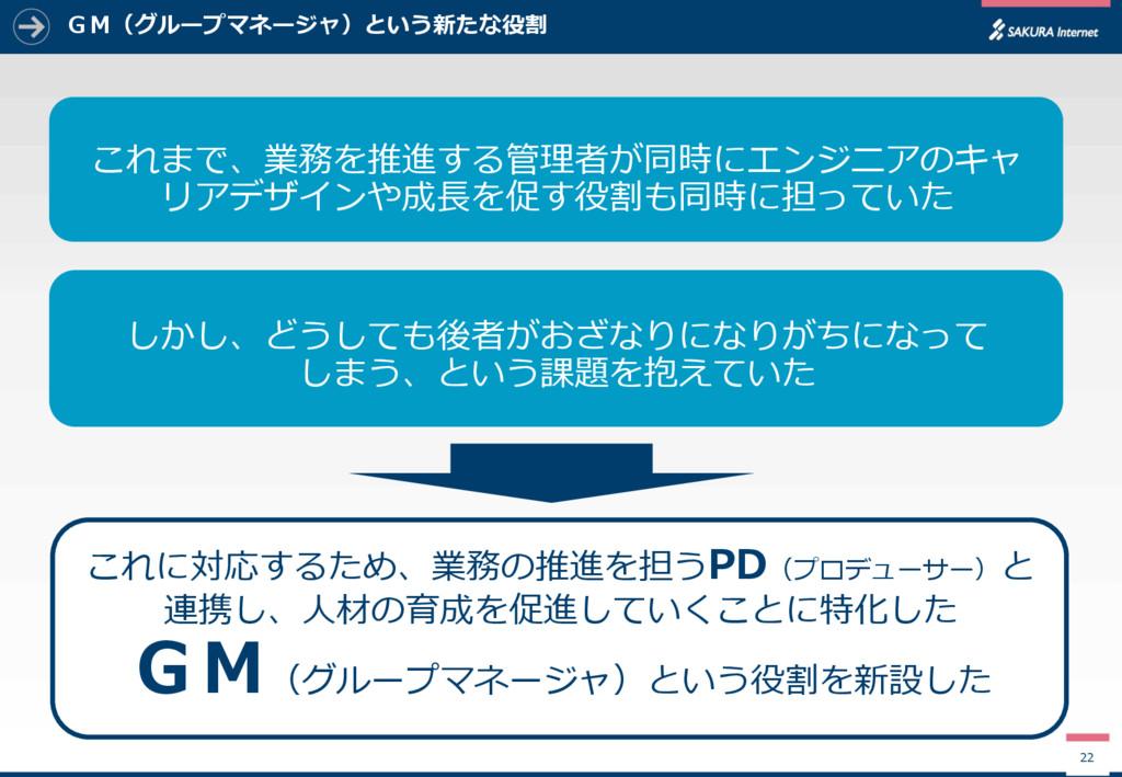 GM(グループマネージャ)という新たな役割 22 これに対応するため、業務の推進を担うPD(プ...