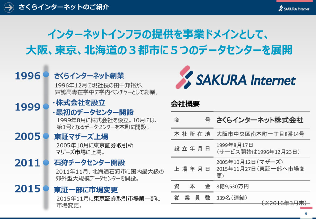 さくらインターネットのご紹介 6 インターネットインフラの提供を事業ドメインとして、 大阪、東...
