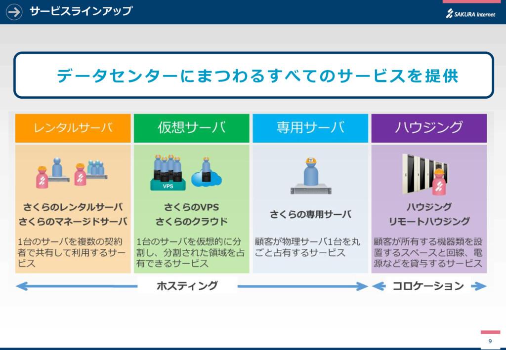 サービスラインアップ 9 データセンターにまつわるすべてのサービスを提供