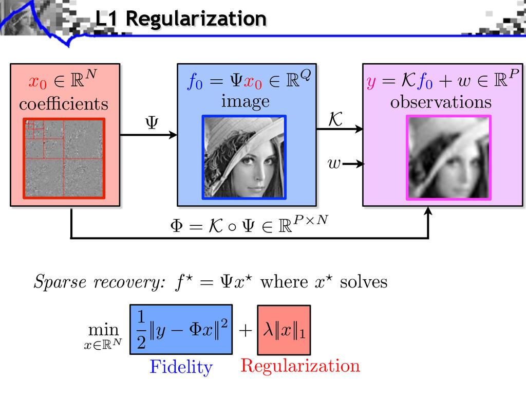 Fidelity Regularization min x RN 1 2 ||y x||2 +...