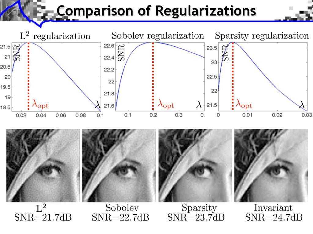 SNR=23.7dB SNR=24.7dB L2 Sobolev Sparsity Invar...