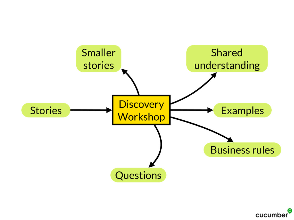 Discovery Workshop Stories Examples Shared unde...