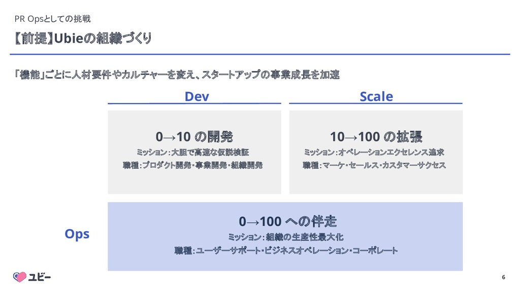 6 【前提】Ubieの組織づくり Dev Scale Ops 0→10 の開発 ミッション:大...