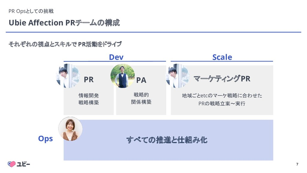 7 Ubie Affection PRチームの構成 Dev Scale Ops マーケティングP...