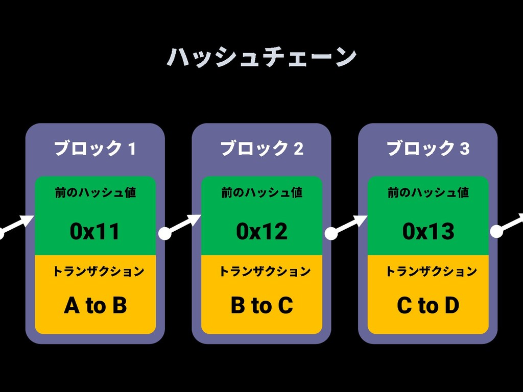 0x11 A to B 1 0x12 B to C 2 0x13 C to D 3