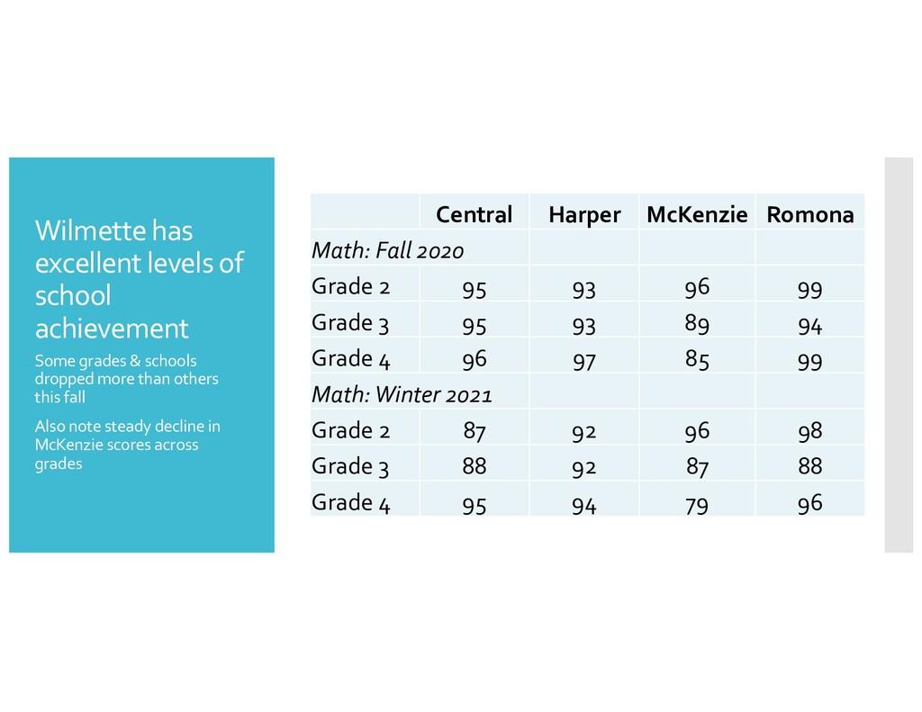 Wilmette has excellent levels of school achieve...