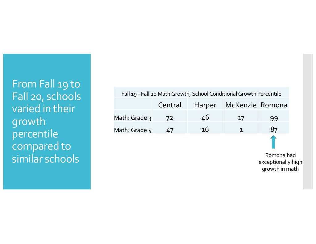 From Fall 19 to Fall 20, schools varied in thei...