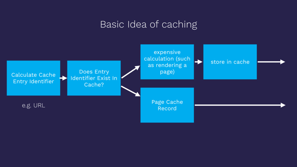 Basic Idea of caching Calculate Cache Entry Ide...