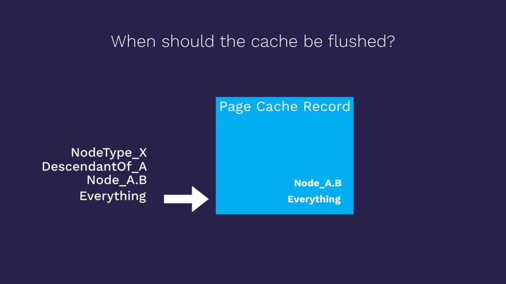 When should the cache be flushed? Page Cache Rec...