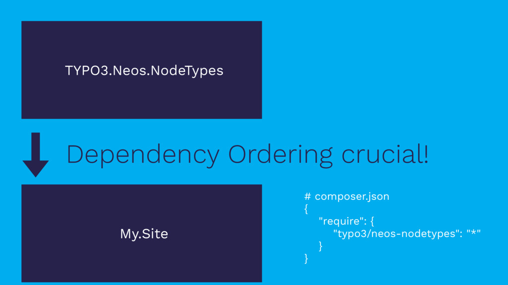 Dependency Ordering crucial! TYPO3.Neos.NodeTyp...